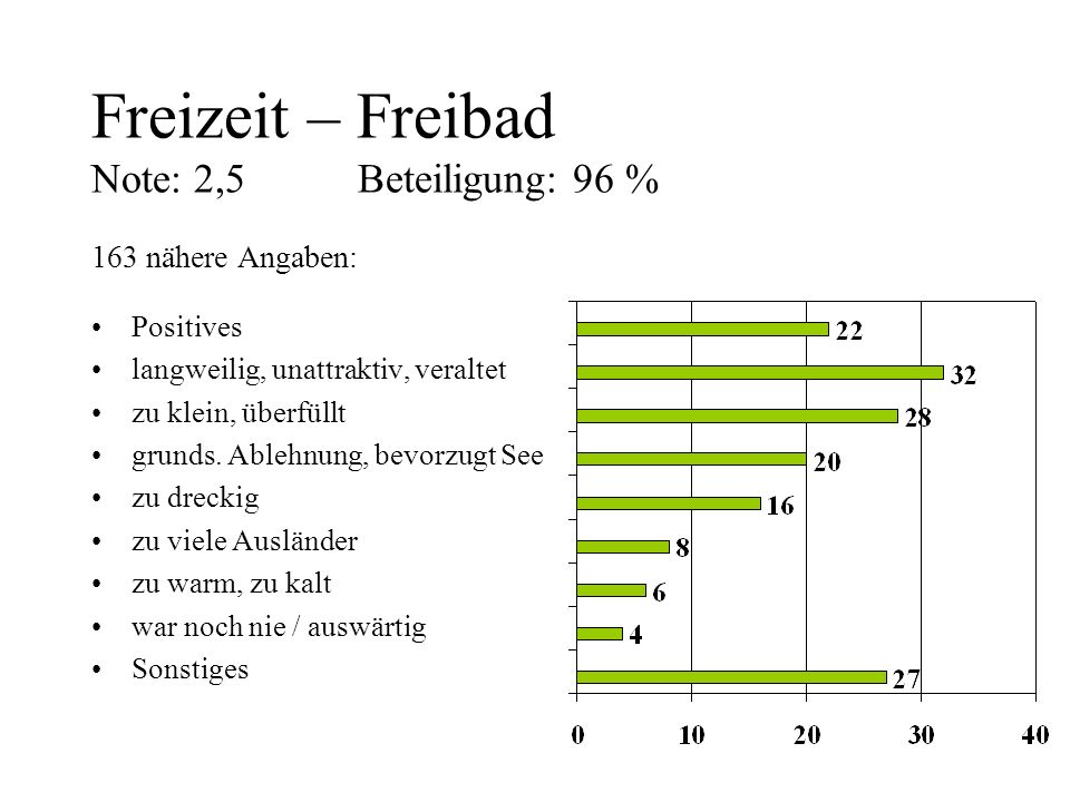 Freizeit – Freibad Note: 2,5 Beteiligung: 96 % 163 nähere Angaben: Positives langweilig, unattraktiv, veraltet zu klein, überfüllt grunds. Ablehnung,