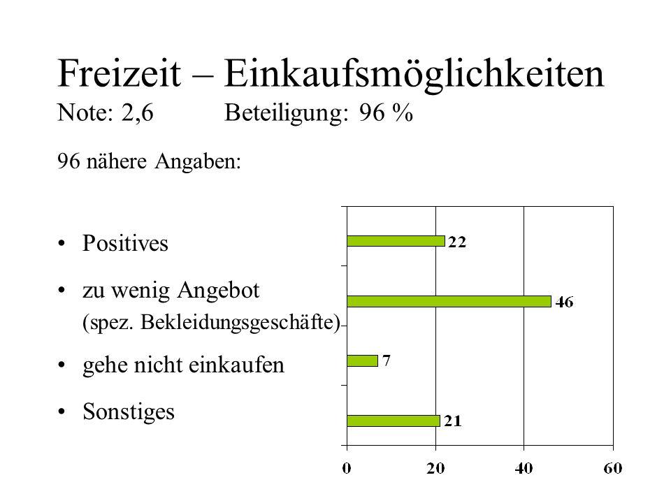 Freizeit – Einkaufsmöglichkeiten Note: 2,6 Beteiligung: 96 % 96 nähere Angaben: Positives zu wenig Angebot (spez. Bekleidungsgeschäfte) gehe nicht ein