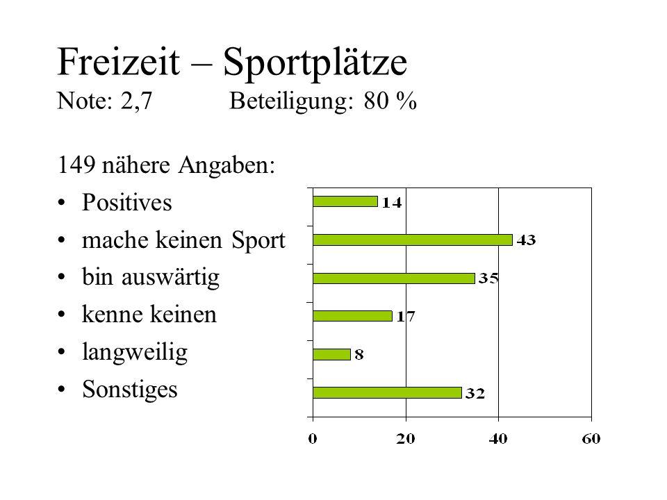Freizeit – Sportplätze Note: 2,7 Beteiligung: 80 % 149 nähere Angaben: Positives mache keinen Sport bin auswärtig kenne keinen langweilig Sonstiges