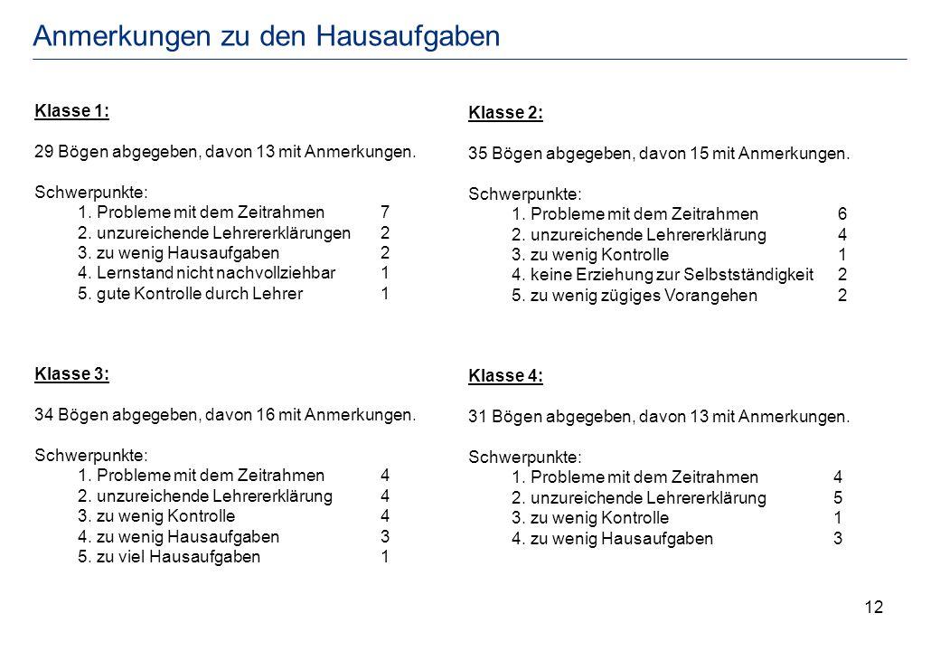 12 Anmerkungen zu den Hausaufgaben Klasse 1: 29 Bögen abgegeben, davon 13 mit Anmerkungen. Schwerpunkte: 1. Probleme mit dem Zeitrahmen7 2. unzureiche