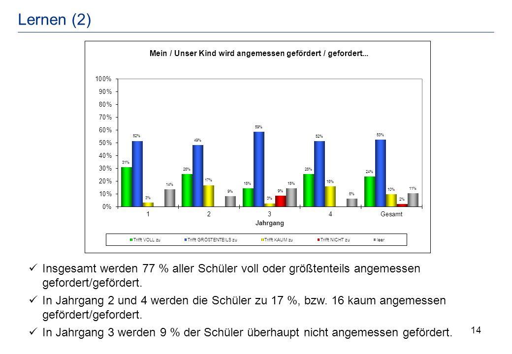 14 Lernen (2) Insgesamt werden 77 % aller Schüler voll oder größtenteils angemessen gefordert/gefördert. In Jahrgang 2 und 4 werden die Schüler zu 17