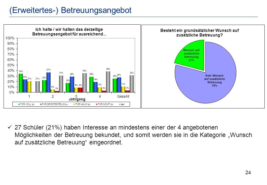 24 (Erweitertes-) Betreuungsangebot 27 Schüler (21%) haben Interesse an mindestens einer der 4 angebotenen Möglichkeiten der Betreuung bekundet, und s