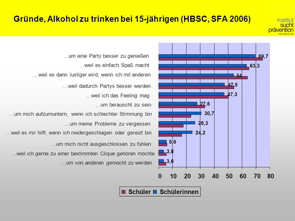Gründe, Alkohol zu trinken bei 15-jährigen (HBSC, SFA 2006) 3,6 3,8 5,6 24,2 26,3 30,7 27,6 47,3 47,5 54 63,3 69,7 01020304050607080 …um von anderen g