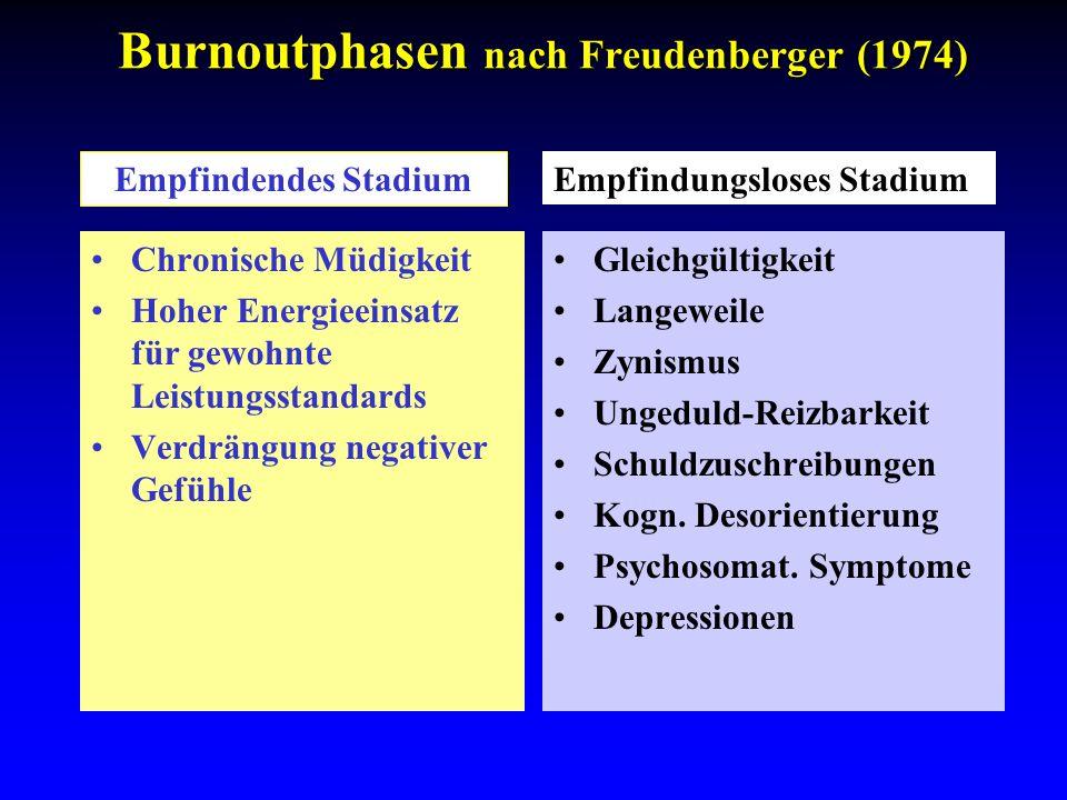 Burnoutphasen nach Freudenberger (1974) Chronische Müdigkeit Hoher Energieeinsatz für gewohnte Leistungsstandards Verdrängung negativer Gefühle Gleich