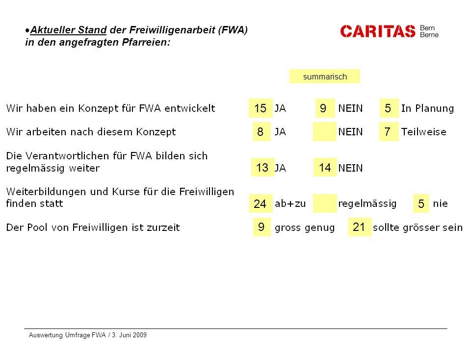 Auswertung Umfrage FWA / 3. Juni 2009 Aktueller Stand der Freiwilligenarbeit (FWA) in den angefragten Pfarreien: 1595 87 1314 245 921 summarisch