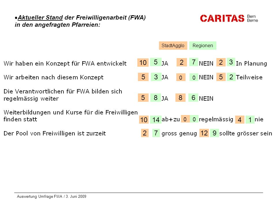 Auswertung Umfrage FWA / 3. Juni 2009 Aktueller Stand der Freiwilligenarbeit (FWA) in den angefragten Pfarreien: 573 32 0 86 14 7 10 5 5 2 2 0 8 2 5 1
