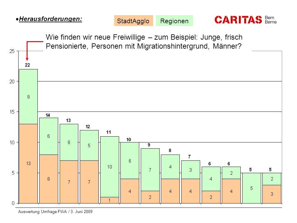 Auswertung Umfrage FWA / 3. Juni 2009 Wie finden wir neue Freiwillige – zum Beispiel: Junge, frisch Pensionierte, Personen mit Migrationshintergrund,