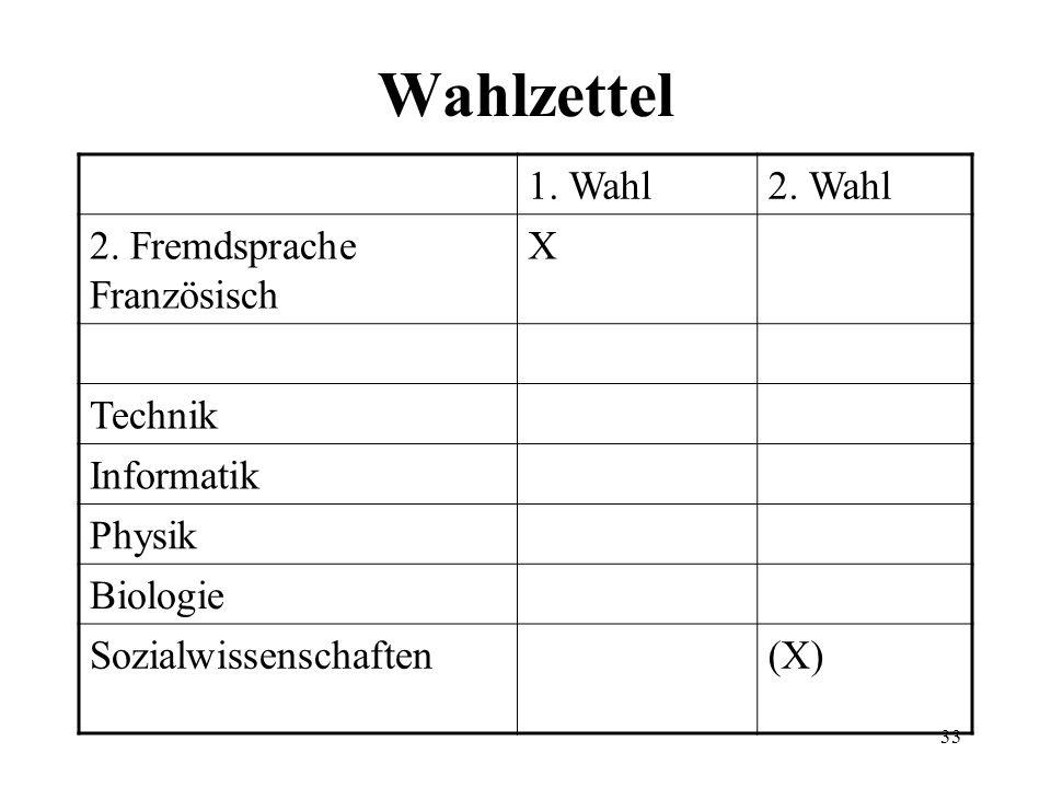 33 Wahlzettel 1. Wahl2. Wahl 2. Fremdsprache Französisch X Technik Informatik Physik Biologie Sozialwissenschaften(X)