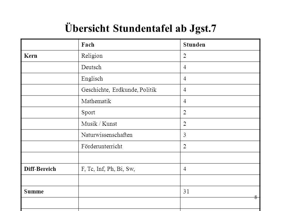 9 Neigungsschwerpunkt Fremdsprachen (Französisch) Alle Schüler/innen der Realschule lernen in der Klasse 6 Franzö- sisch.