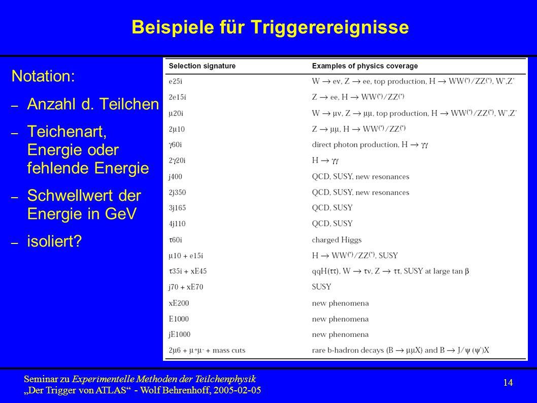 14 Seminar zu Experimentelle Methoden der Teilchenphysik Der Trigger von ATLAS - Wolf Behrenhoff, 2005-02-05 Beispiele für Triggerereignisse Notation: – Anzahl d.