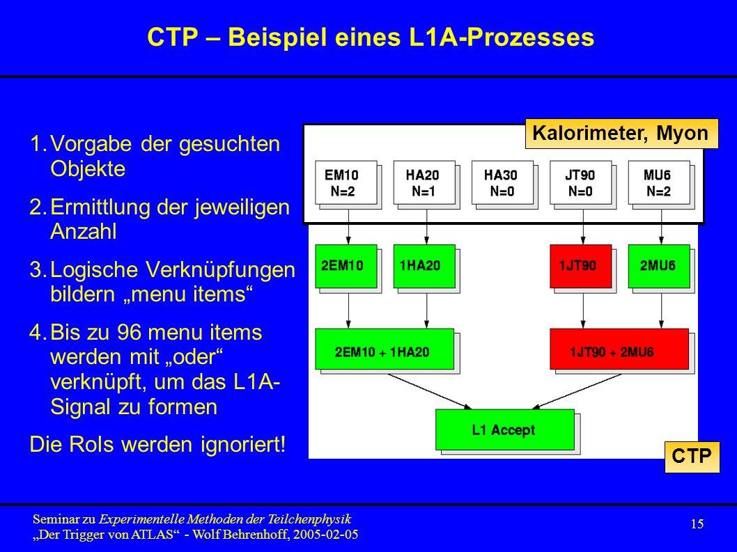 15 Seminar zu Experimentelle Methoden der Teilchenphysik Der Trigger von ATLAS - Wolf Behrenhoff, 2005-02-05 CTP – Beispiel eines L1A-Prozesses 1.Vorgabe der gesuchten Objekte 2.Ermittlung der jeweiligen Anzahl 3.Logische Verknüpfungen bildern menu items 4.Bis zu 96 menu items werden mit oder verknüpft, um das L1A- Signal zu formen Die RoIs werden ignoriert.