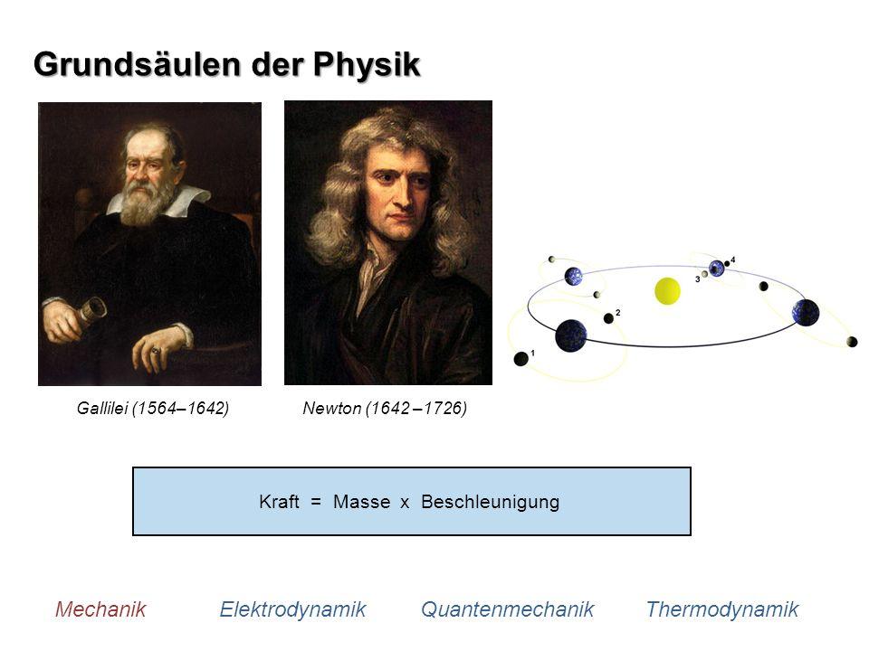Grundsäulen der Physik Mechanik Elektrodynamik Quantenmechanik Thermodynamik Gallilei (1564–1642)Newton (1642 –1726) Kraft = Masse x Beschleunigung