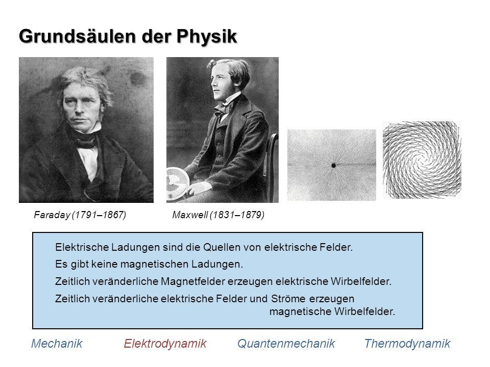 Grundsäulen der Physik Mechanik Elektrodynamik Quantenmechanik Thermodynamik Faraday (1791–1867)Maxwell (1831–1879) Elektrische Ladungen sind die Quel