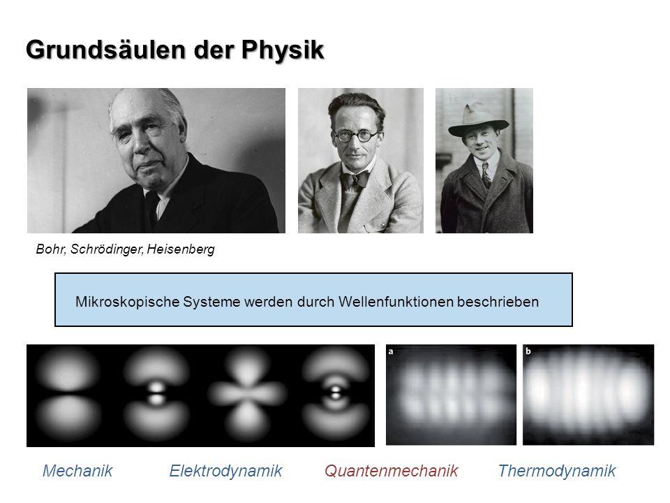 Grundsäulen der Physik Mechanik Elektrodynamik Quantenmechanik Thermodynamik Bohr, Schrödinger, Heisenberg Mikroskopische Systeme werden durch Wellenf