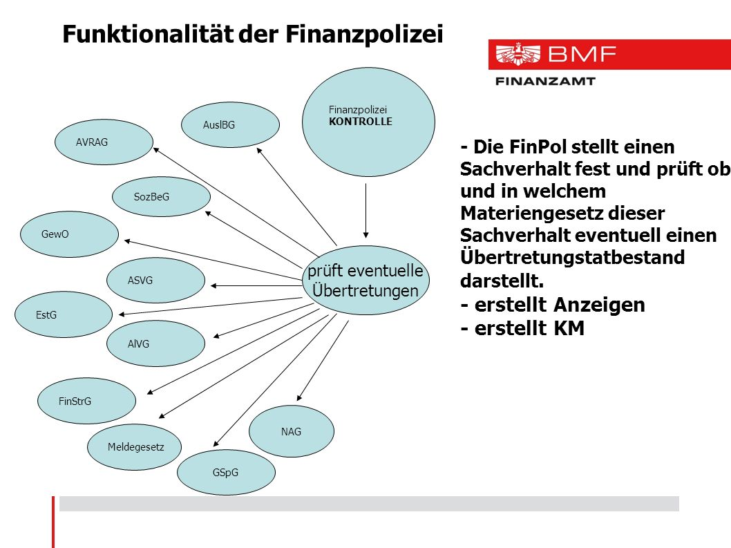 - Die FinPol stellt einen Sachverhalt fest und prüft ob und in welchem Materiengesetz dieser Sachverhalt eventuell einen Übertretungstatbestand darstellt.