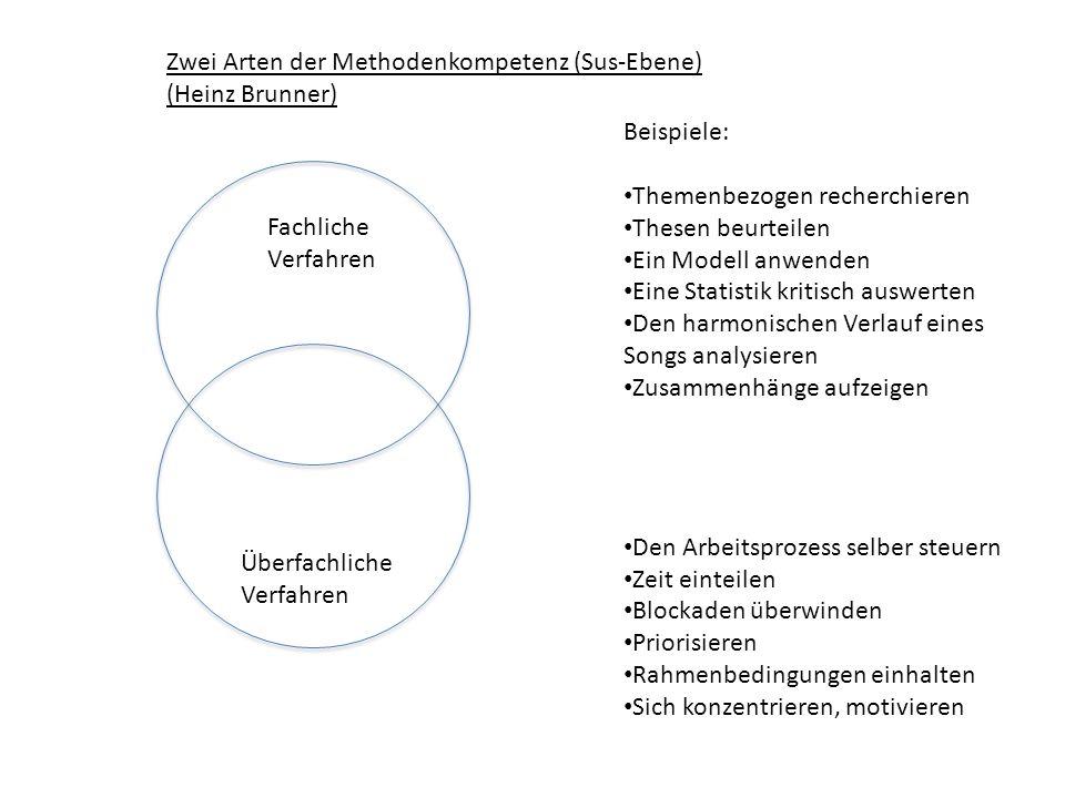 Fachliche Verfahren Überfachliche Verfahren Zwei Arten der Methodenkompetenz (Sus-Ebene) (Heinz Brunner) Beispiele: Themenbezogen recherchieren Thesen