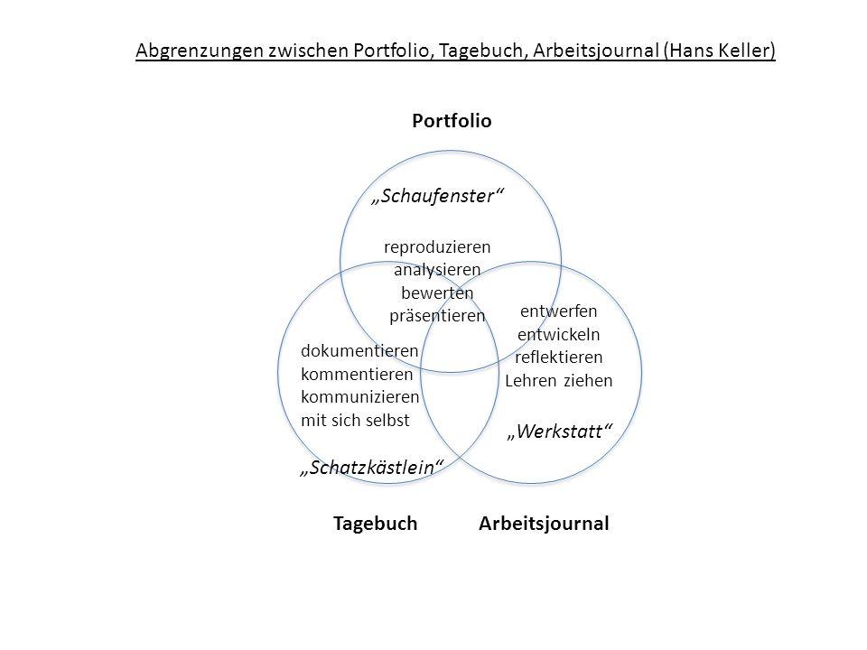 Abgrenzungen zwischen Portfolio, Tagebuch, Arbeitsjournal (Hans Keller) Portfolio TagebuchArbeitsjournal Schaufenster reproduzieren analysieren bewert