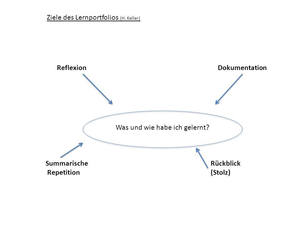 Ziele des Lernportfolios (H. Keller) Summarische Repetition Rückblick (Stolz) Was und wie habe ich gelernt? ReflexionDokumentation
