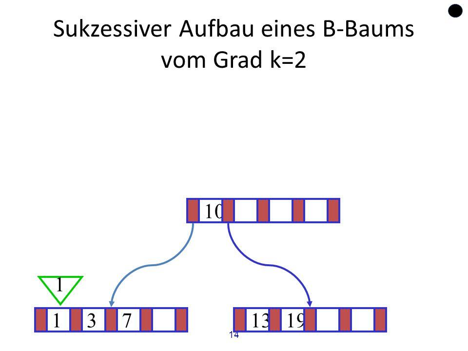 14 Sukzessiver Aufbau eines B-Baums vom Grad k=2 1371319 ? 10 1