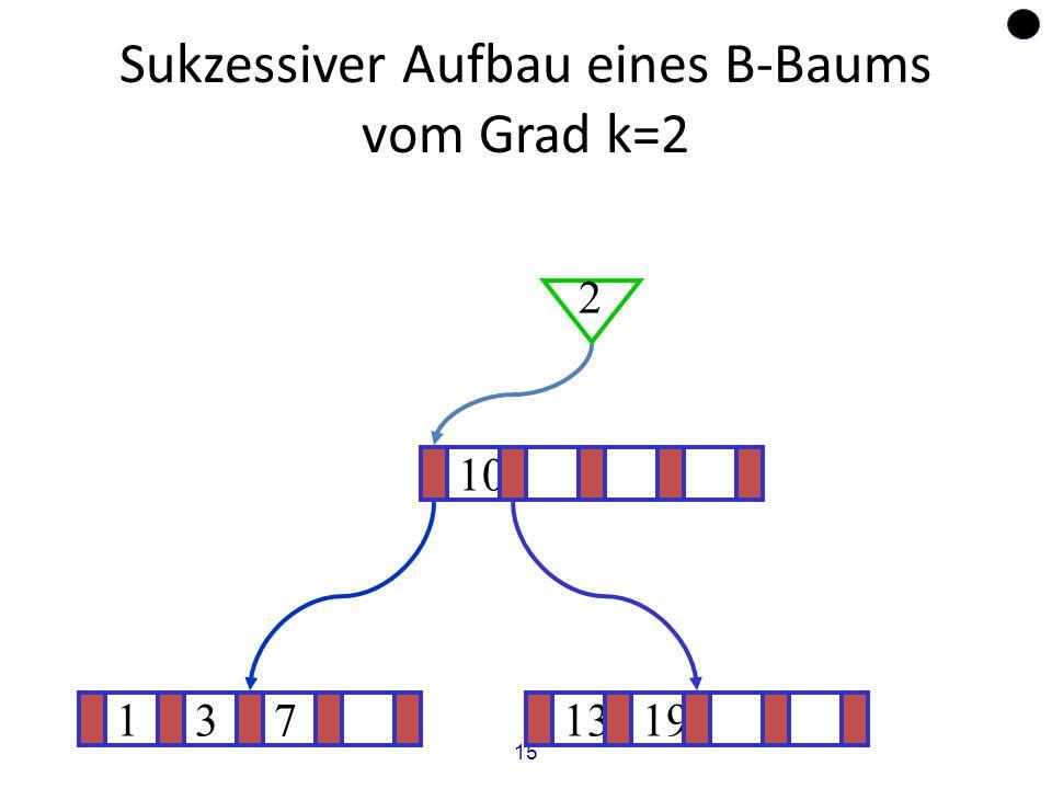 15 Sukzessiver Aufbau eines B-Baums vom Grad k=2 1371319 ? 10 2