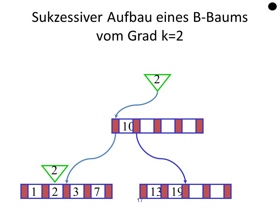 17 Sukzessiver Aufbau eines B-Baums vom Grad k=2 12371319 ? 10 2 2