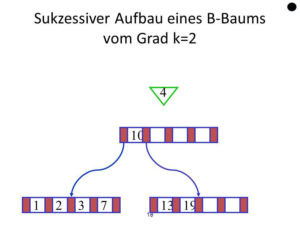 18 Sukzessiver Aufbau eines B-Baums vom Grad k=2 12371319 ? 10 4