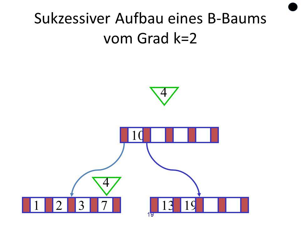 19 Sukzessiver Aufbau eines B-Baums vom Grad k=2 12371319 ? 10 4 4