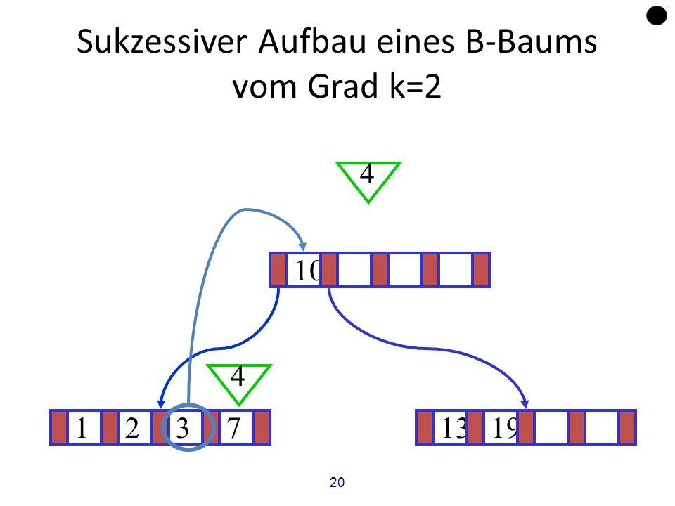 20 Sukzessiver Aufbau eines B-Baums vom Grad k=2 12371319 ? 10 4 4