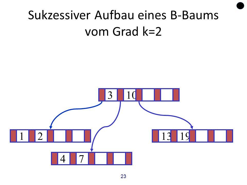 23 Sukzessiver Aufbau eines B-Baums vom Grad k=2 121319 ? 310 47