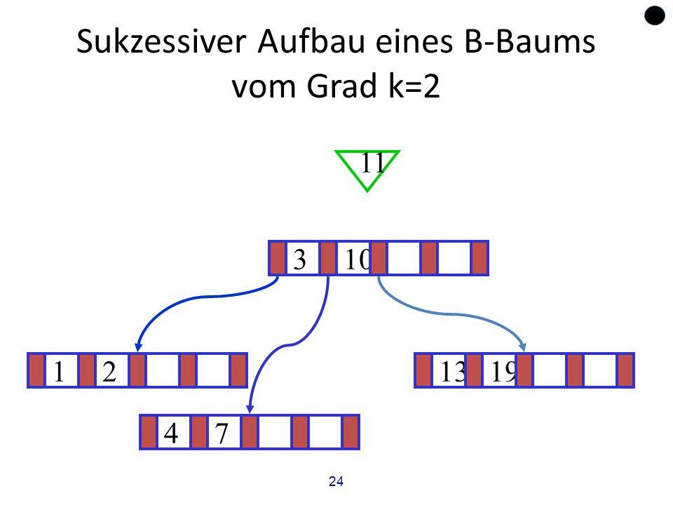 24 Sukzessiver Aufbau eines B-Baums vom Grad k=2 121319 ? 310 11 47