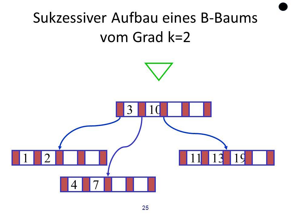 25 Sukzessiver Aufbau eines B-Baums vom Grad k=2 12111319 ? 310 47