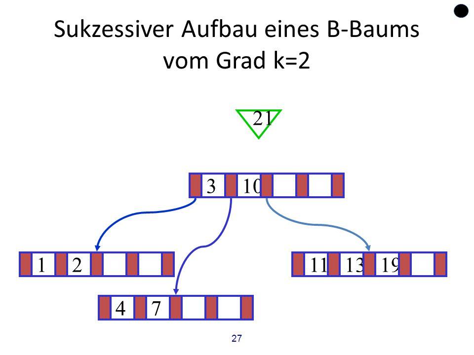 27 Sukzessiver Aufbau eines B-Baums vom Grad k=2 12111319 ? 310 21 47