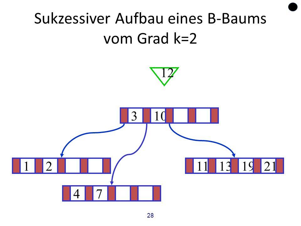 28 Sukzessiver Aufbau eines B-Baums vom Grad k=2 1211131921 ? 310 12 47