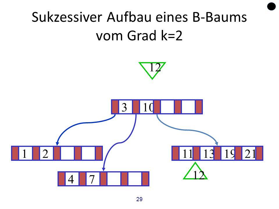 29 Sukzessiver Aufbau eines B-Baums vom Grad k=2 1211131921 ? 310 12 47