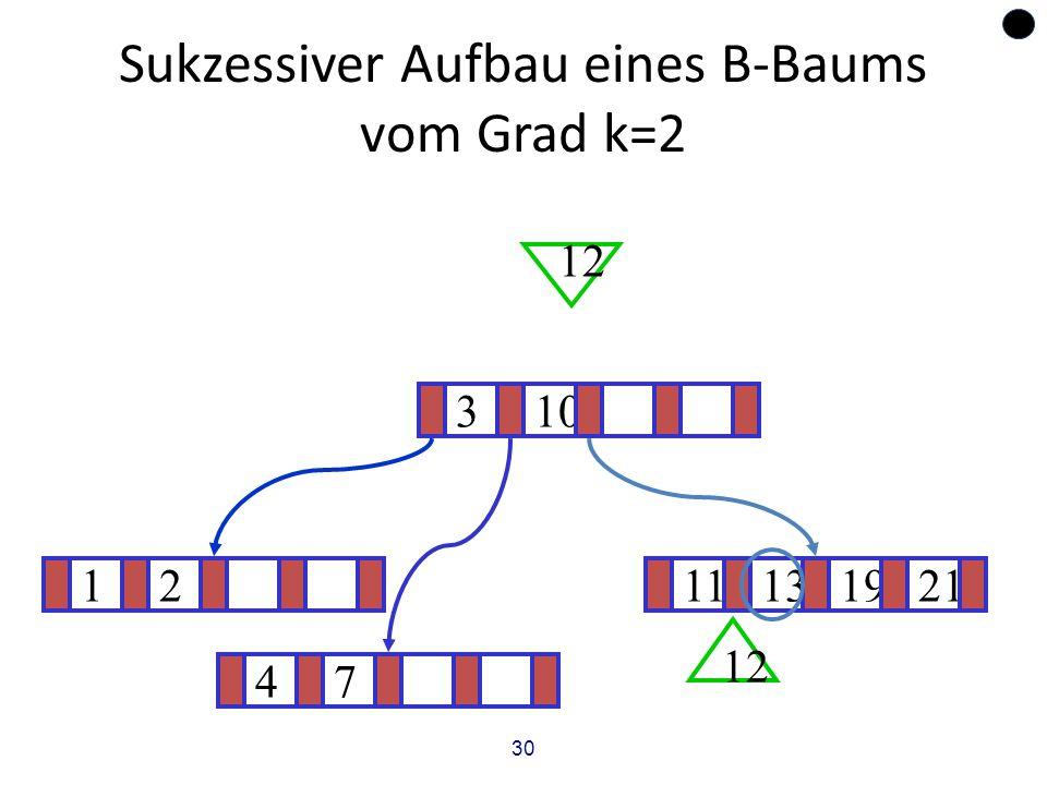 30 Sukzessiver Aufbau eines B-Baums vom Grad k=2 1211131921 ? 310 12 47
