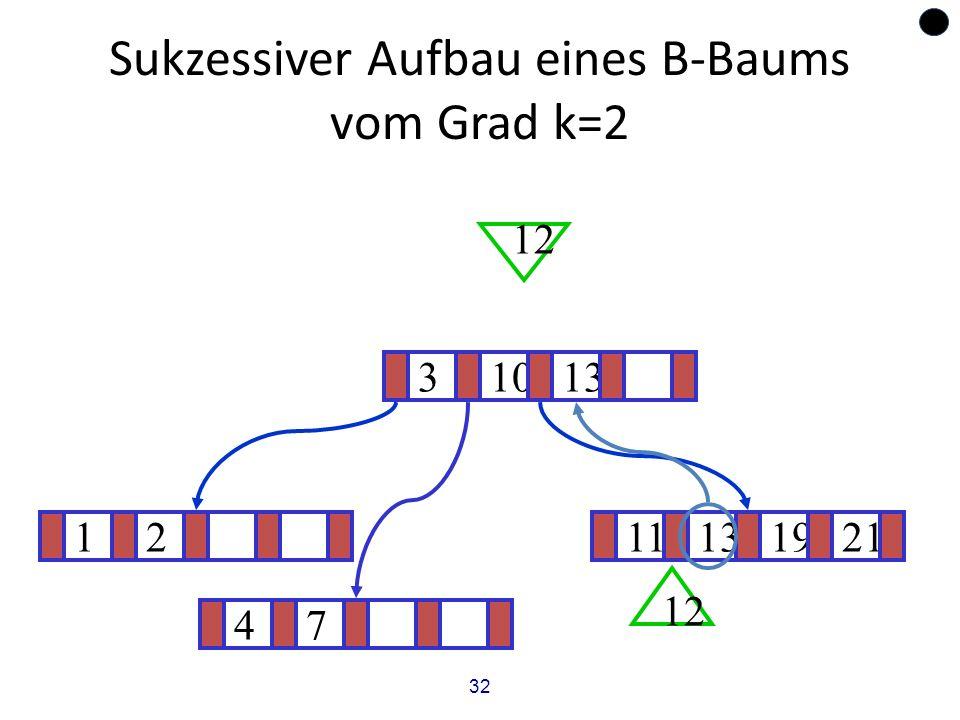 32 Sukzessiver Aufbau eines B-Baums vom Grad k=2 1211131921 ? 31013 12 47