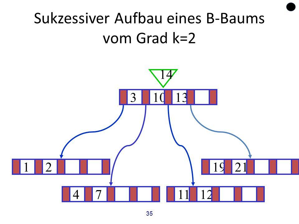35 Sukzessiver Aufbau eines B-Baums vom Grad k=2 121921 ? 31013 14 471112