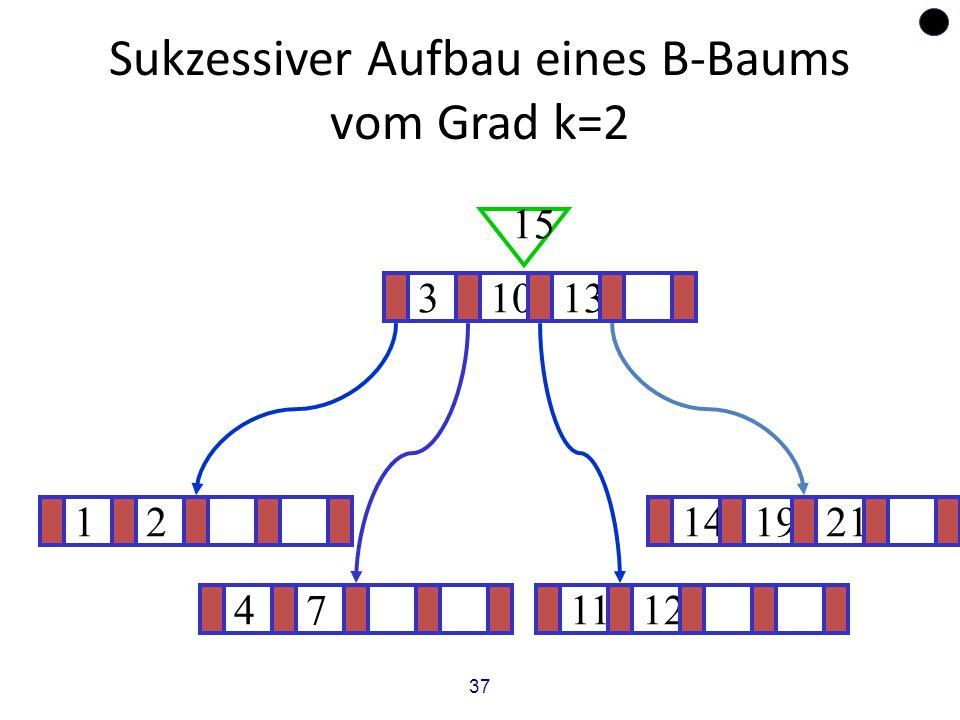 37 Sukzessiver Aufbau eines B-Baums vom Grad k=2 12141921 ? 31013 15 471112