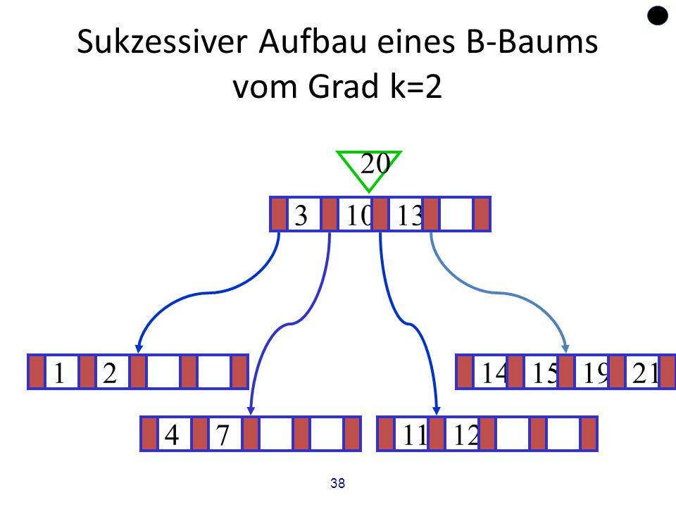 38 Sukzessiver Aufbau eines B-Baums vom Grad k=2 1214151921 ? 31013 20 471112