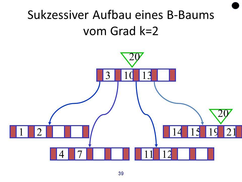 39 Sukzessiver Aufbau eines B-Baums vom Grad k=2 1214151921 ? 31013 20 471112 20