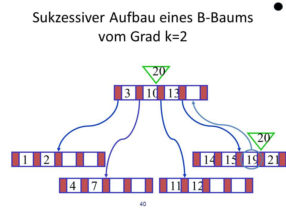 40 Sukzessiver Aufbau eines B-Baums vom Grad k=2 1214151921 ? 31013 20 471112 20