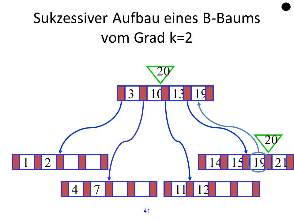 41 Sukzessiver Aufbau eines B-Baums vom Grad k=2 1214151921 ? 3101319 20 471112 20