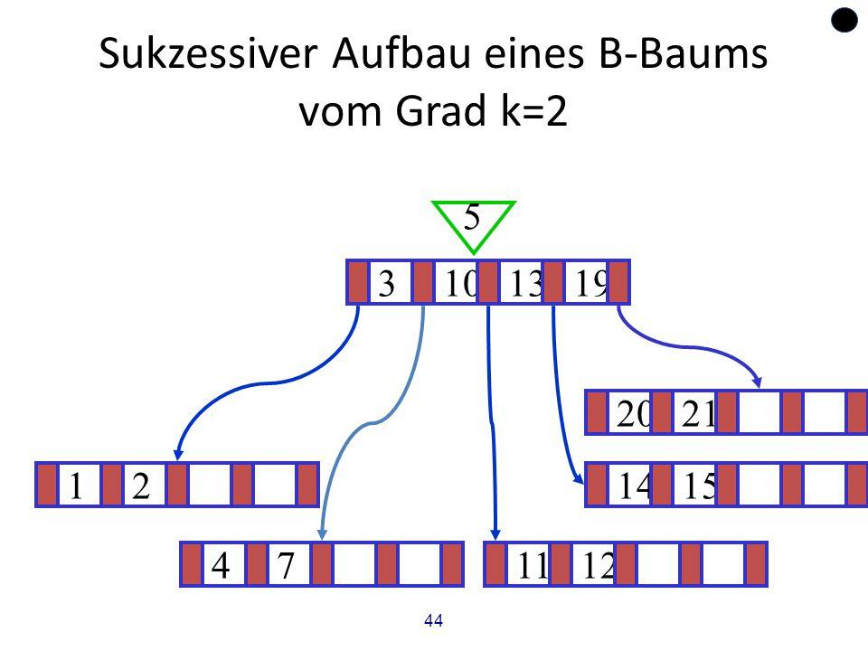 44 Sukzessiver Aufbau eines B-Baums vom Grad k=2 121415 ? 3101319 5 471112 2021