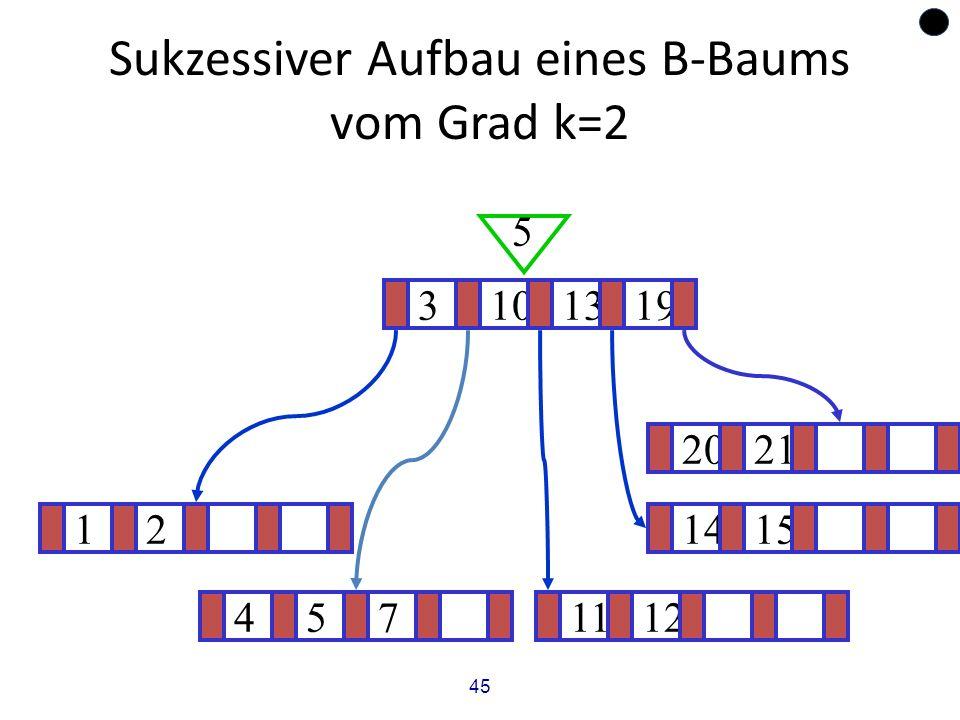 45 Sukzessiver Aufbau eines B-Baums vom Grad k=2 121415 ? 3101319 5 4571112 2021