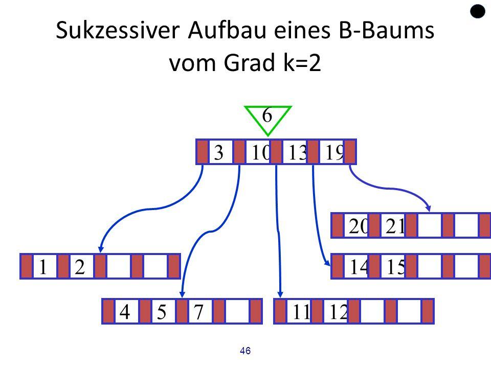 46 Sukzessiver Aufbau eines B-Baums vom Grad k=2 121415 ? 3101319 6 4571112 2021