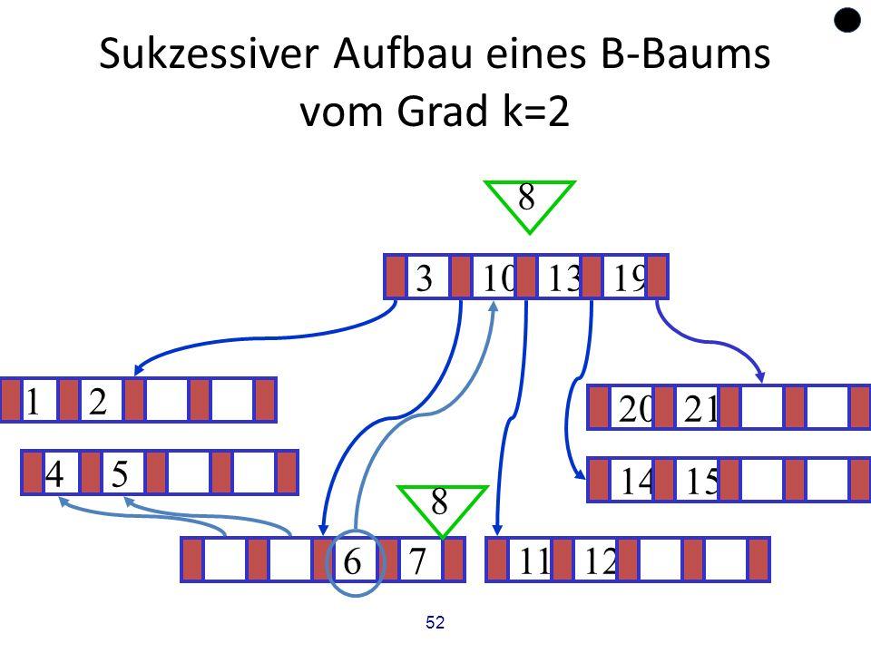 52 Sukzessiver Aufbau eines B-Baums vom Grad k=2 12 1415 ? 3101319 671112 2021 8 8 45