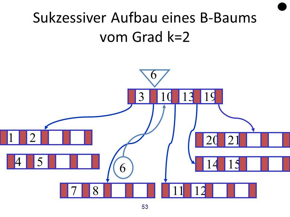 53 Sukzessiver Aufbau eines B-Baums vom Grad k=2 12 1415 ? 3101319 781112 2021 6 6 45
