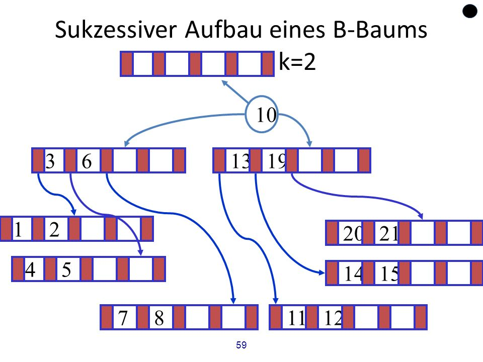 59 Sukzessiver Aufbau eines B-Baums vom Grad k=2 12 1415 ? 1319 781112 2021 45 36 10