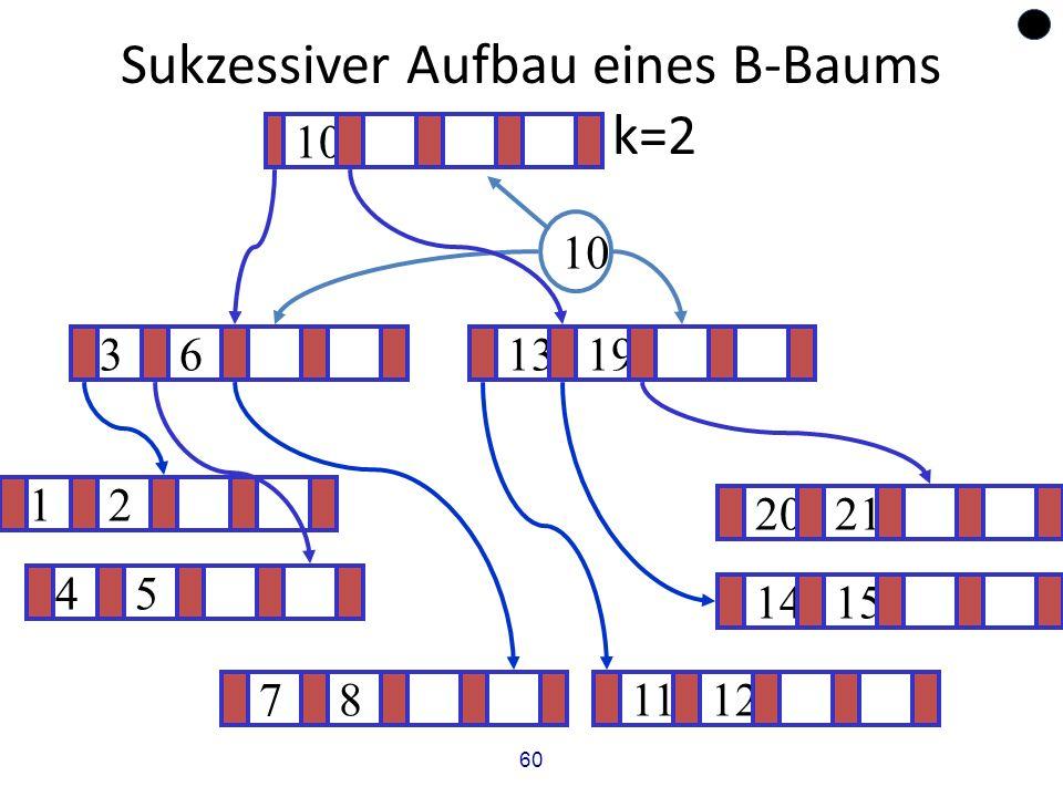 60 Sukzessiver Aufbau eines B-Baums vom Grad k=2 12 1415 ? 1319 781112 2021 45 36 10