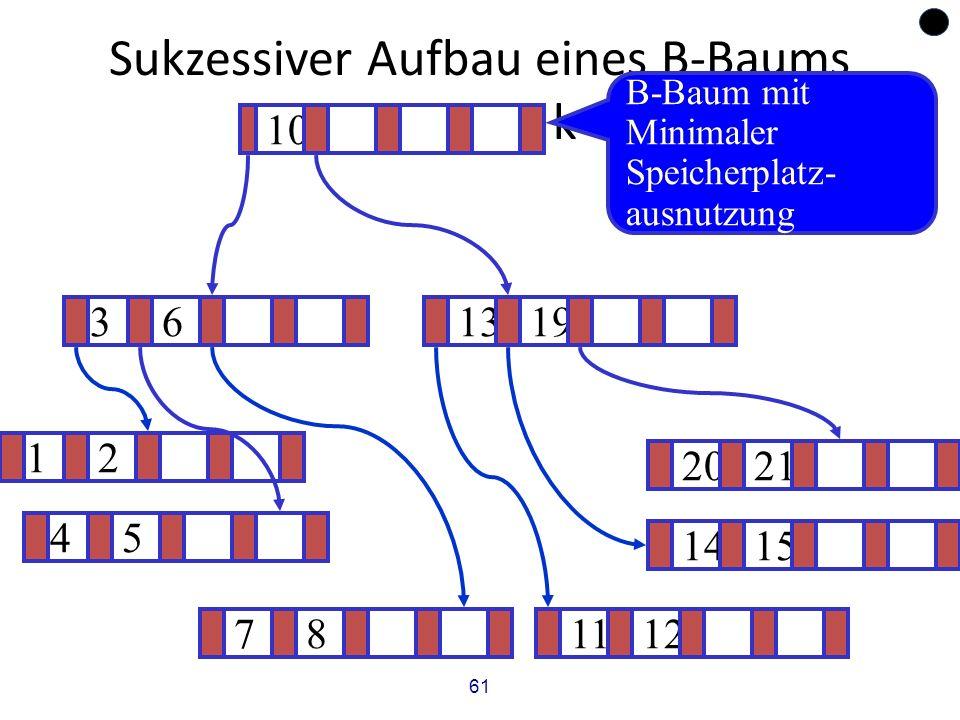 61 Sukzessiver Aufbau eines B-Baums vom Grad k=2 12 1415 .